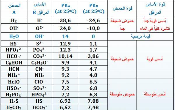 جدول (1) ترتيب الحموض والأسس
