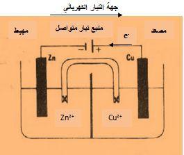 خلايا التحليل الكهربائي
