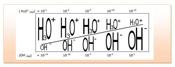 جداء تركيزي شوارد الهيدروجين وشوارد الهيدروكسيل يظل ثابتاً