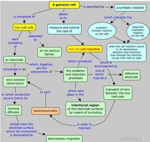 مخطط الخلايا الغلفانية