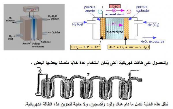 خلايا الوقود