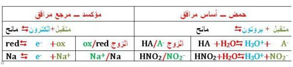 التشابه بين حمض - أساس و مؤكسد - مرجع