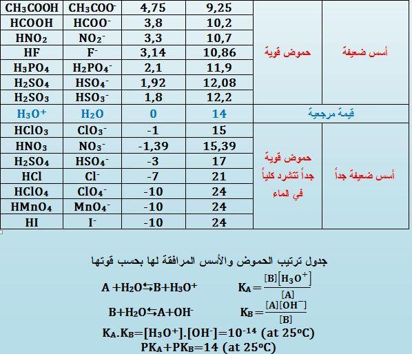 جدول (2) ترتيب الحموض والأسس
