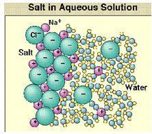 الملح في االمحلول المائي