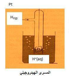 المسرى الهيدروجيني