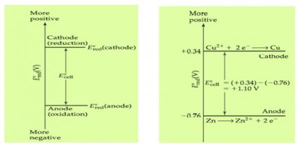 الكمون القياسي للخلية الغلفانية