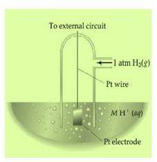 المسرى الهيدروجيني العياري
