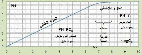 حمض قوي كتابع لتركيزه PH منحني