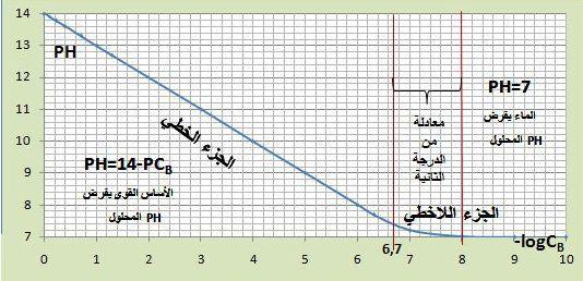 أساس قوي كتابع لتركيزه PH منحني