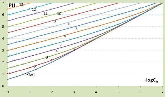 حموض ضعيفة كتوابع لتراكيزها PH منحنيات
