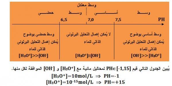 المحلول المائي PH